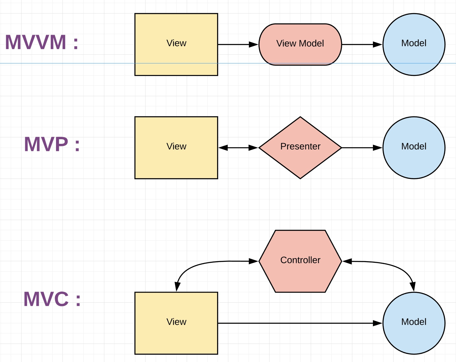 android architecture: Part 4: MVVM with RxJava - DigiGene